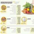 Manejo de costos de insumos en restaurantes. Hostelería Ecuador