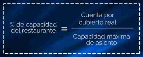 Porcentaje de capacidad del restaurante. Hostelería Ecuador